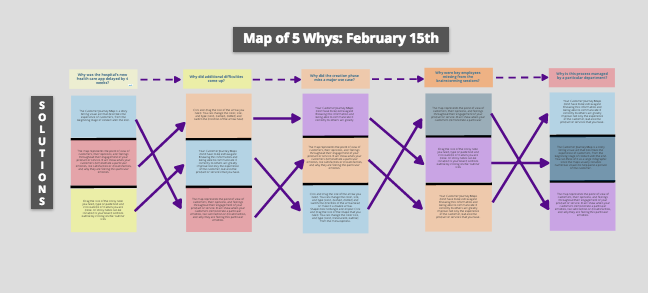 Mapping out 5 Whys in Conceptboard