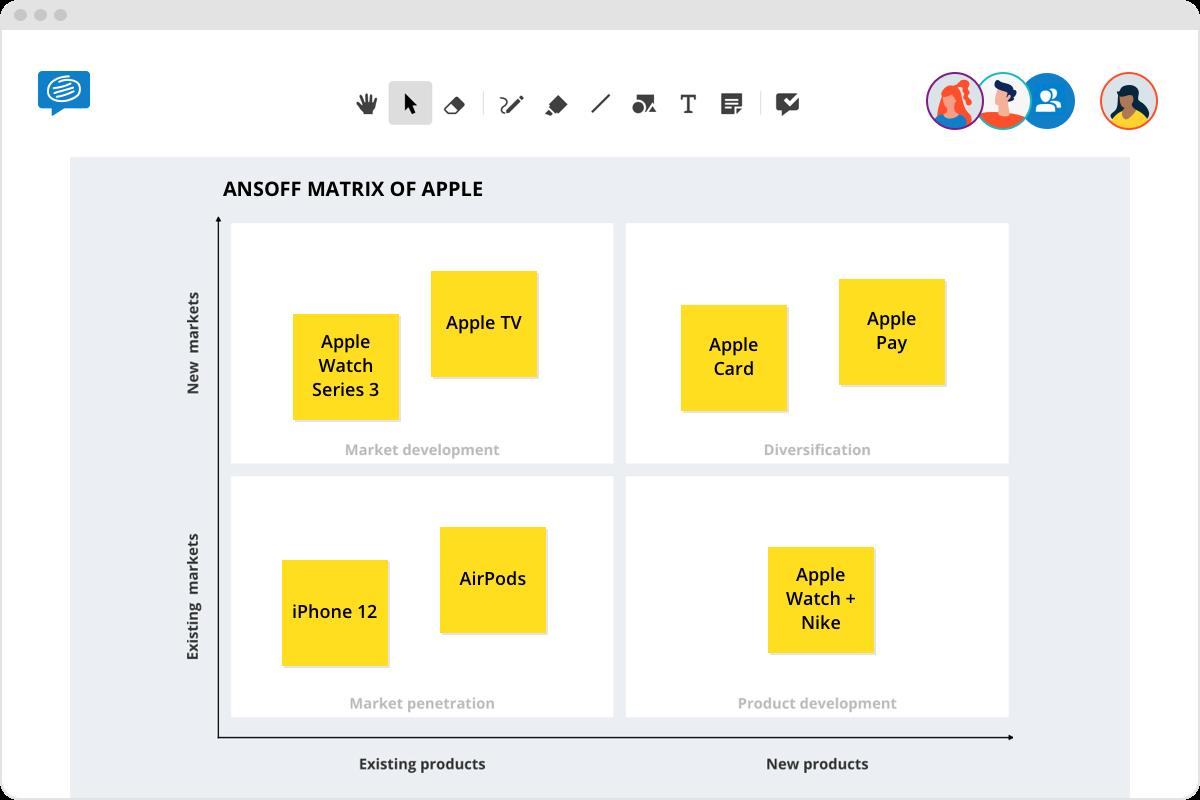 ansoff matrix example apple
