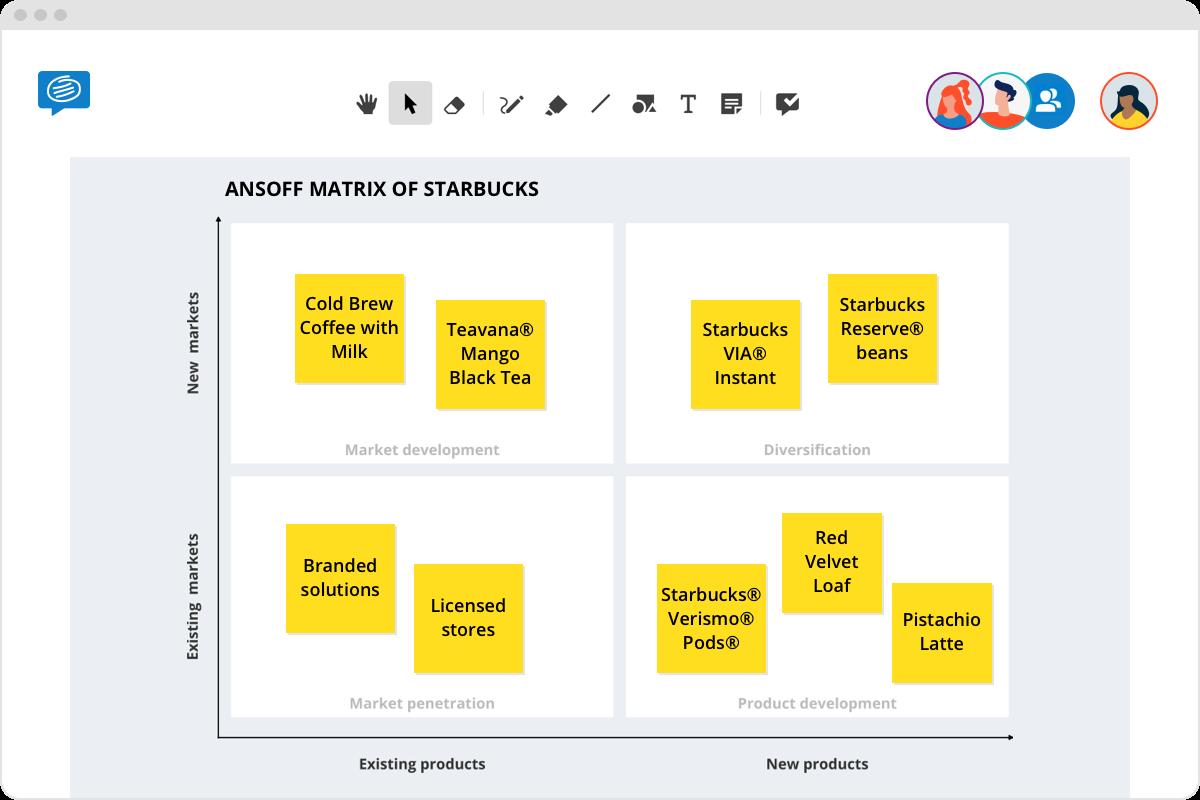 ansoff matrix starbucks example