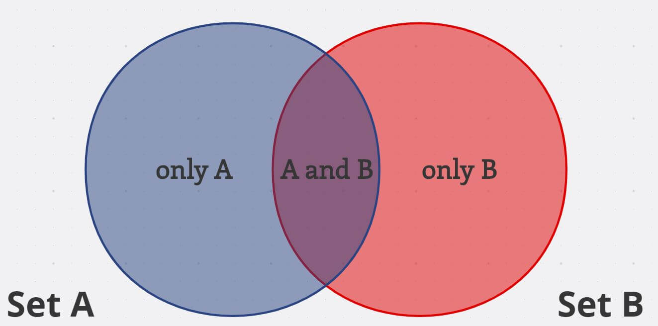 Basic Venn Diagram with two overlapping circles