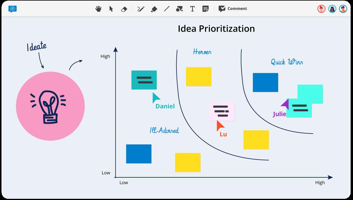 Idea Prioritization Template Conceptboard