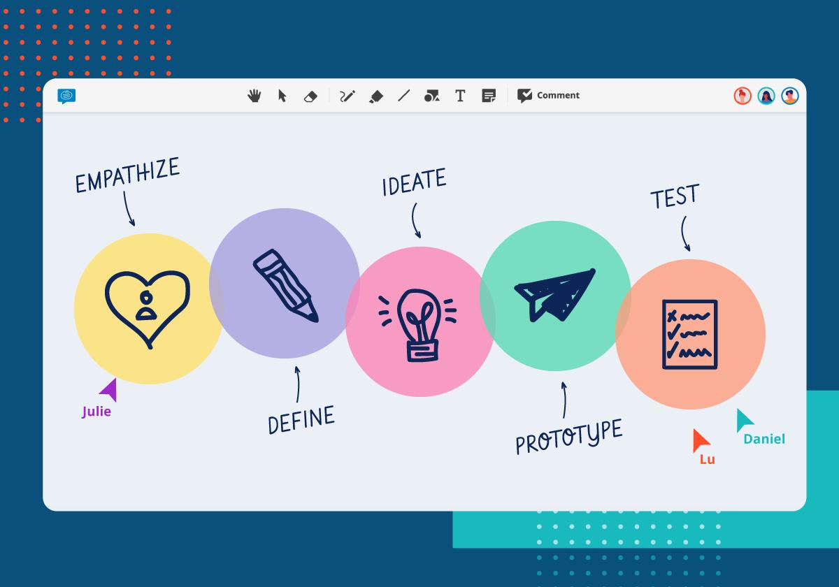 remote design thinking workshops conceptboard
