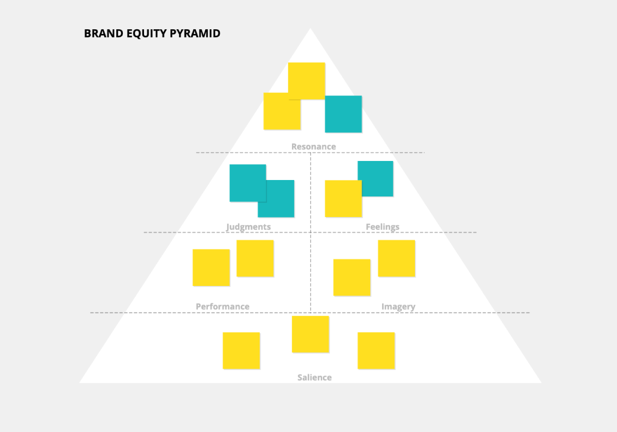 Brand Equity Model template