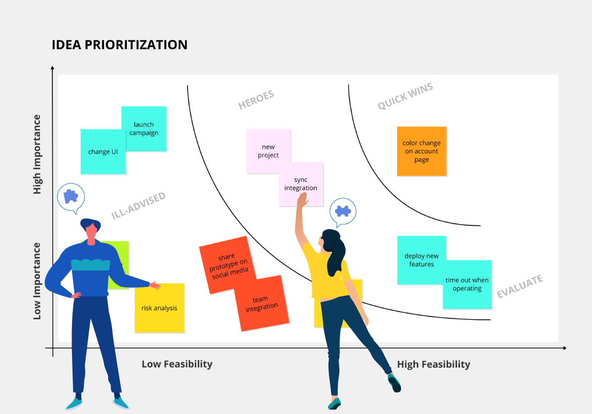 Idea Prioritization Template Matrix