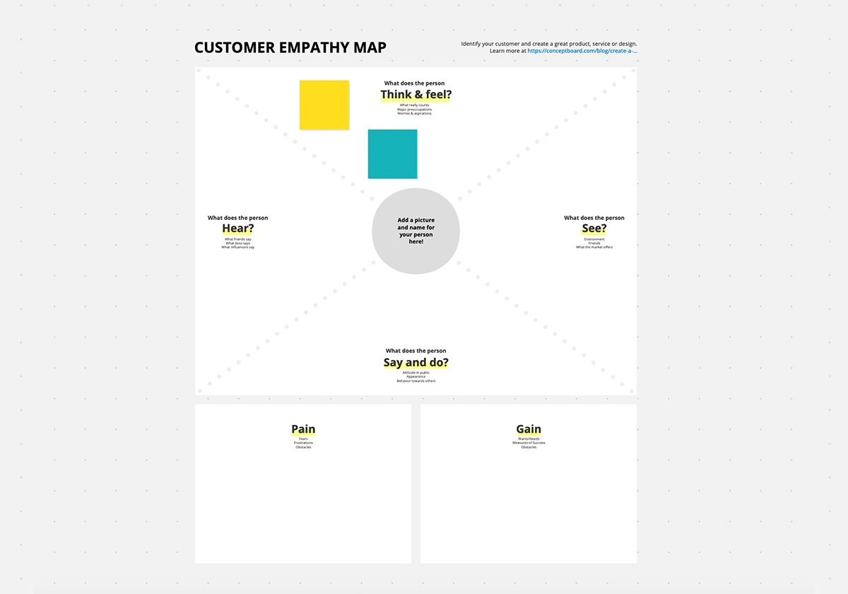 Customer Empathy Map Template