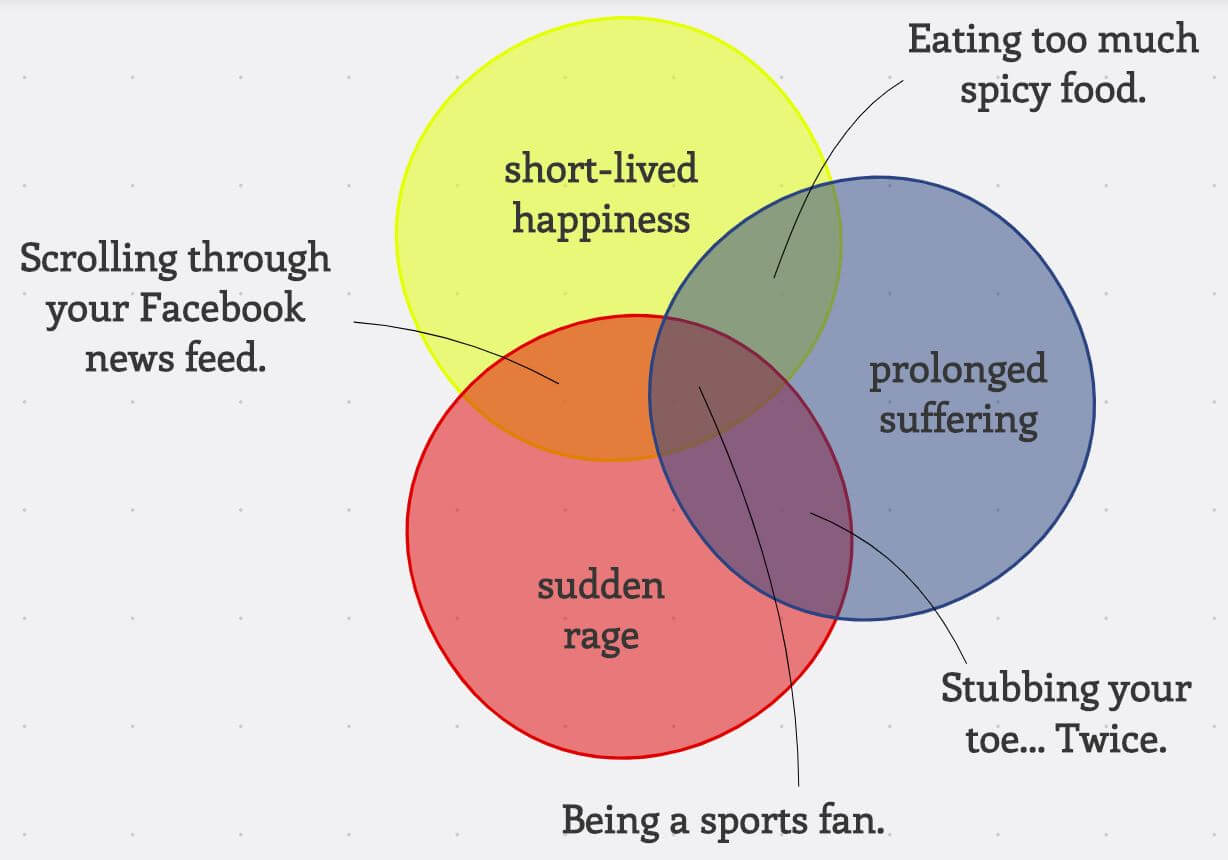 Try Out Venn Diagrams For Easy Problem Solving