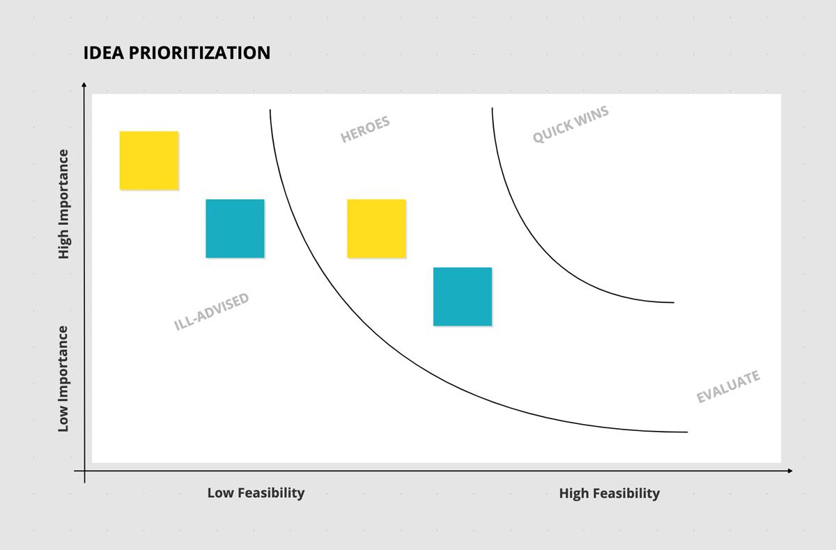 Idea Prioritization Board Template