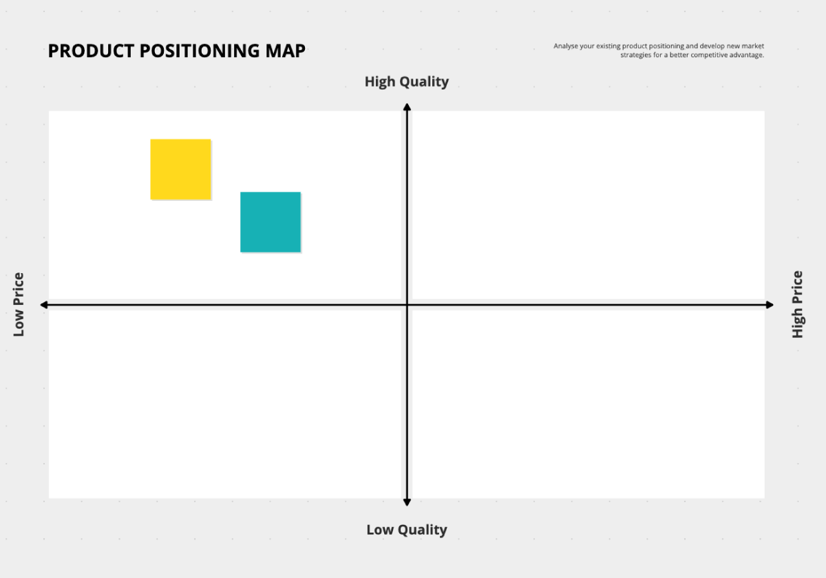 Product Positioning Map Template
