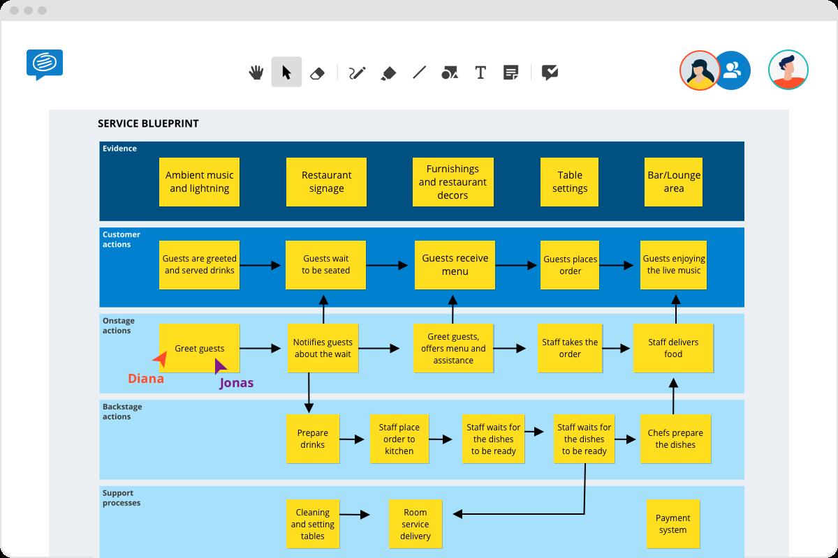 Service Blueprint example online template