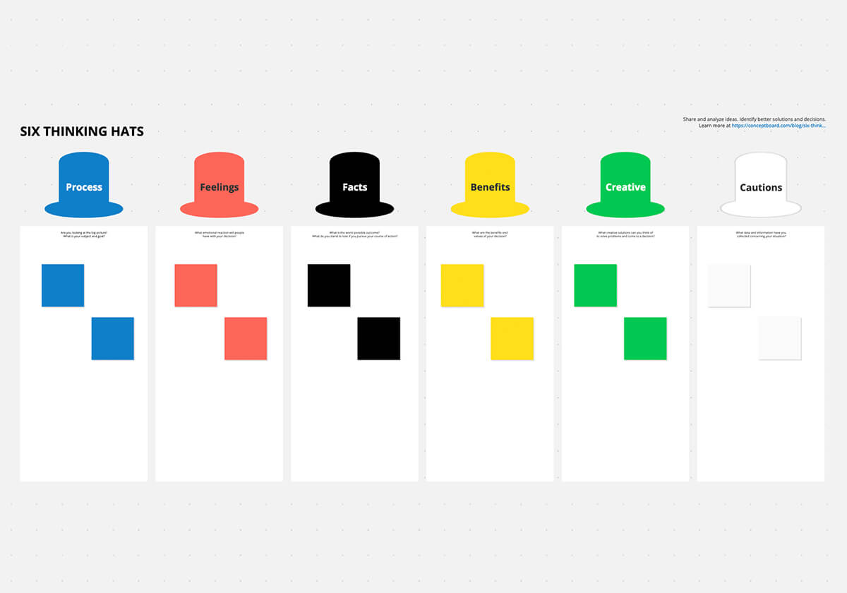 The Six Thinking Hats Template