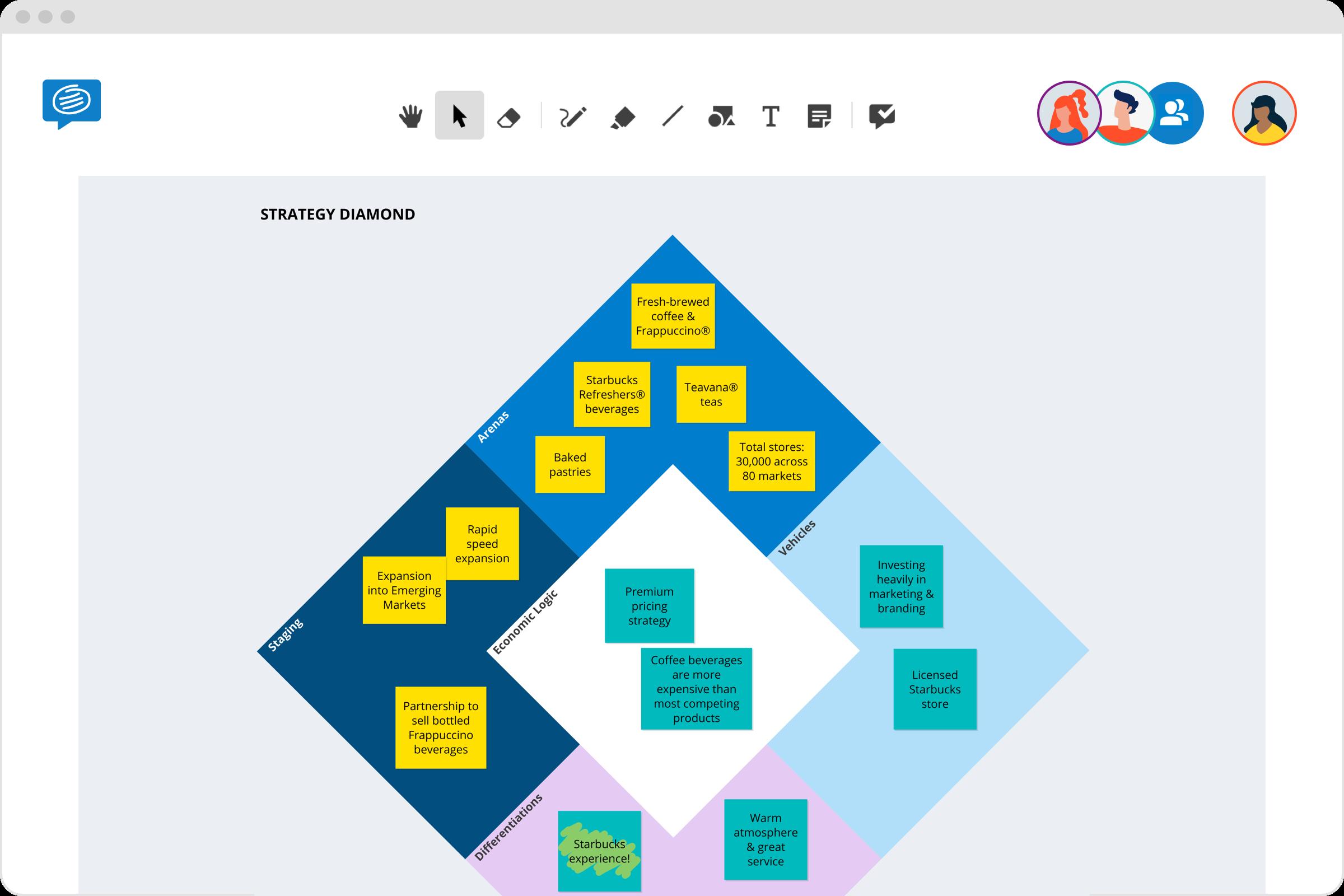 Strategy diamond example