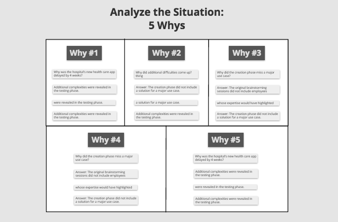 The 5 Whys in Conceptboard for visual collaboration