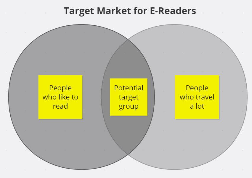 Venn Diagram for identifying a target group