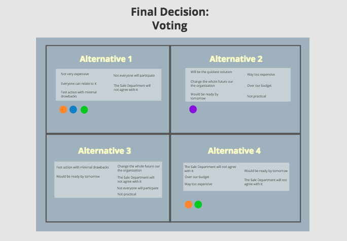 Dot voting sessions in real time in Conceptboard for better decision making
