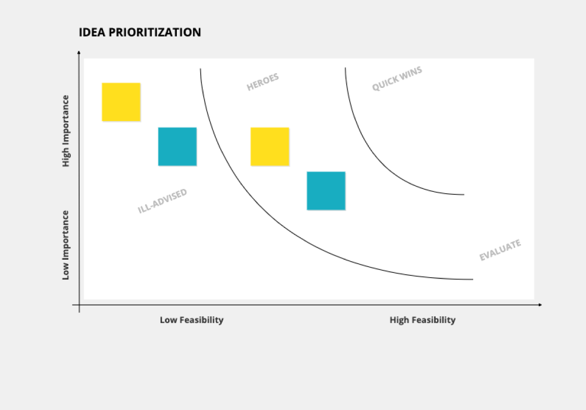 Idea prioritization template