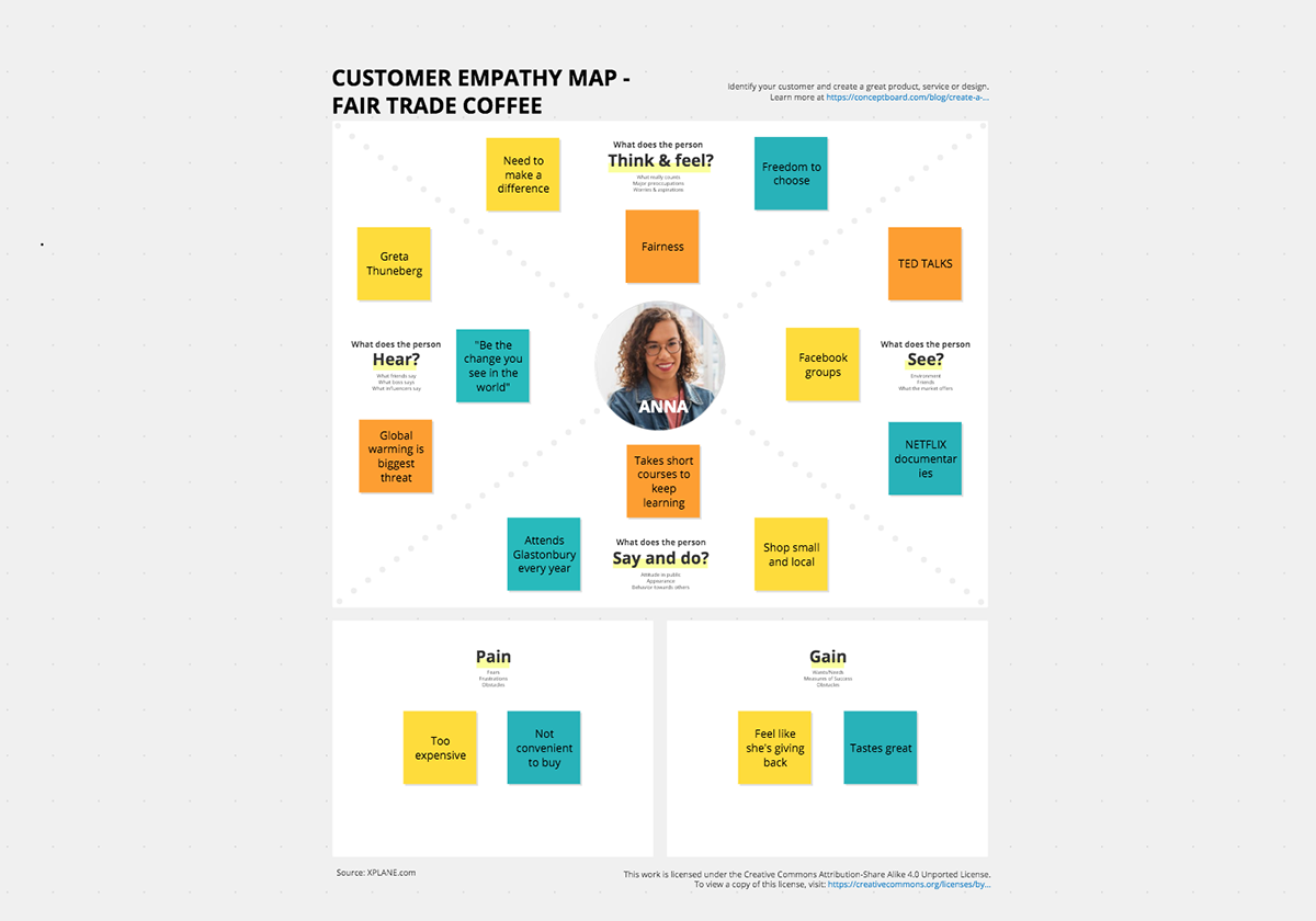 Customer Empathy Map Coffee