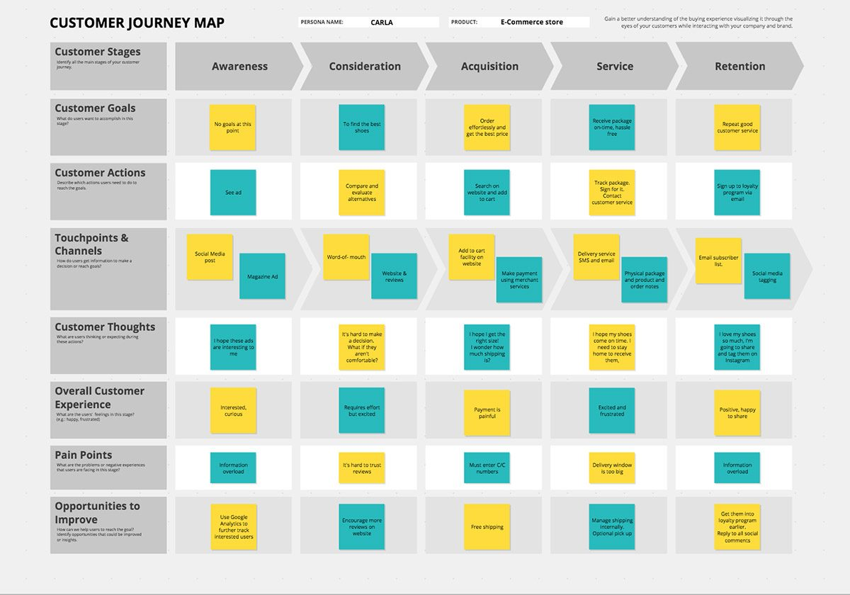 Customer Journey Map Template e-commerce