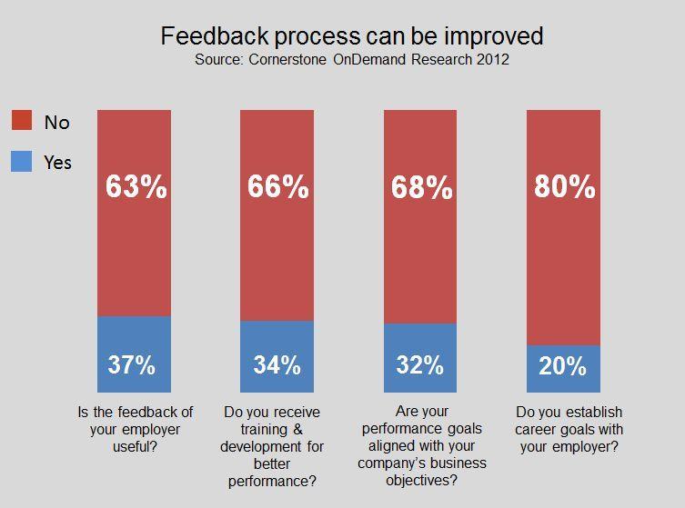 Conceptboard feedback process