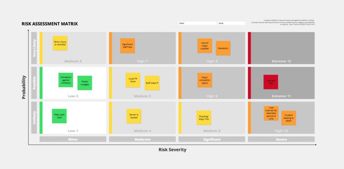 Risk Matrix Template Example